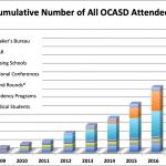 Summary of OCASD Activities